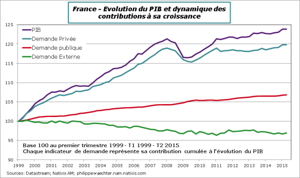 France-2015-T2-PIB-Decomp-tendance