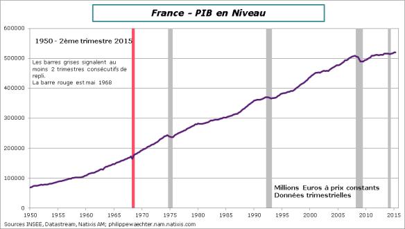 France-2015-T2-PIBLT