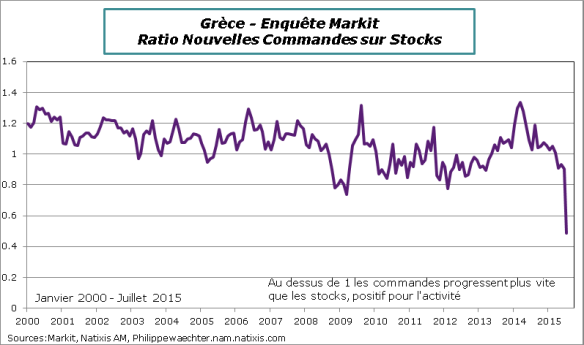 Grece-2015-Juillet-Markit-Comm-stocks