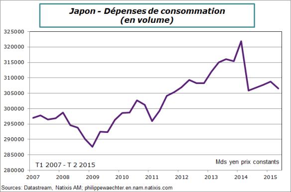 Japon-2015-T2-Consommation