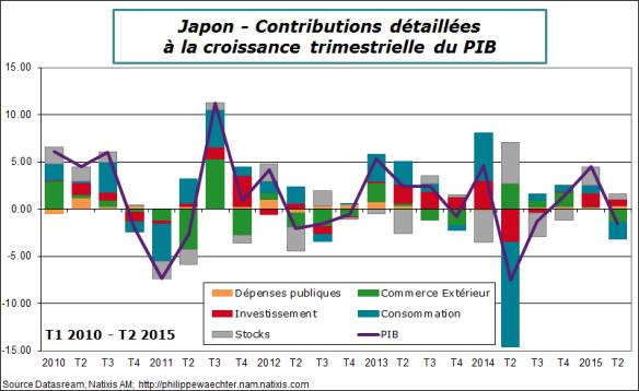 japon-2015-t2-PIB-Contrib