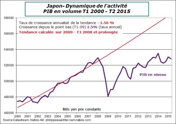 Japon-2015-T2-PIB-tendance