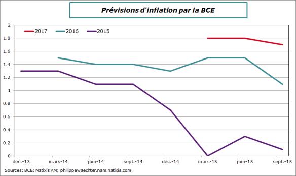 bce-prev-inflation