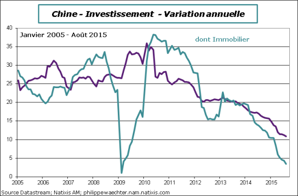 Chine-2015-aout-Invest