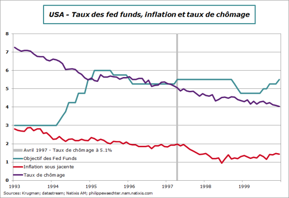 fedfund-chomage-inflation