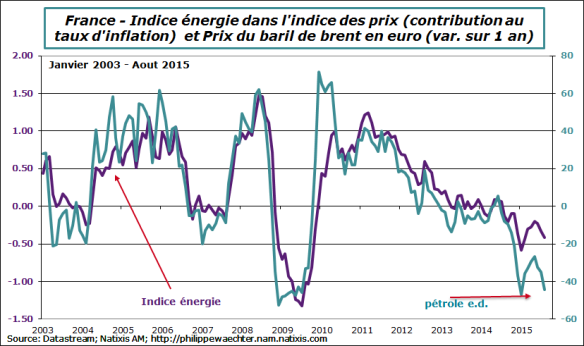 france-2015-aout-energie-petrole