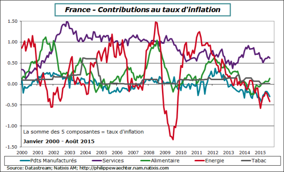 france-2015-aout-inflation-contrib-ann