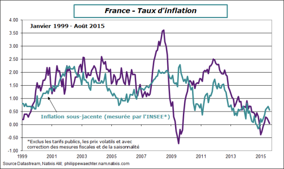 france-2015-aout-inflation