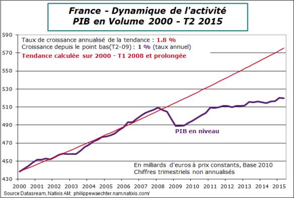 france-2015-T2-pib-tendance