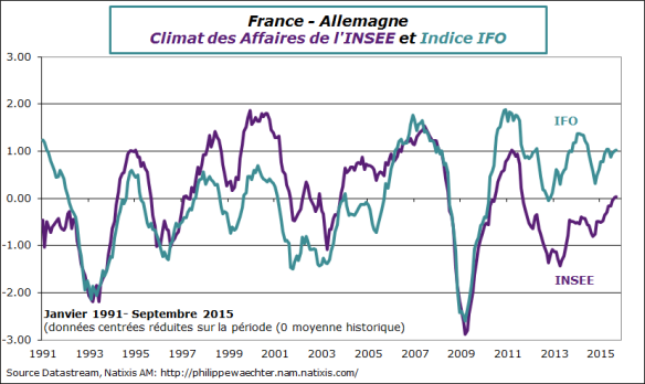 france-allemagne-insee-ifo-sept-2015