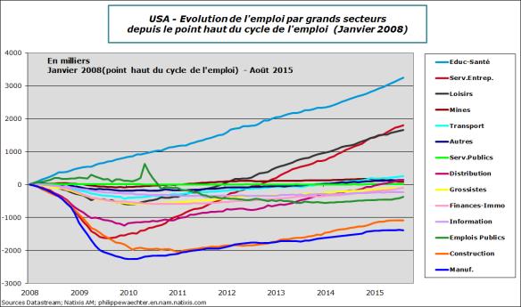 USA-2015-aout-emploi-secteur