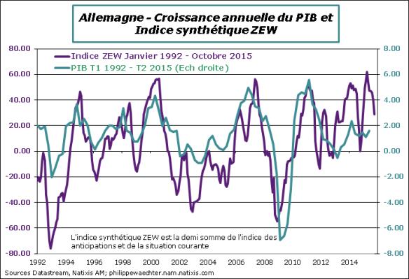 Allemagne-2015-Septembre-ZEW-PIB