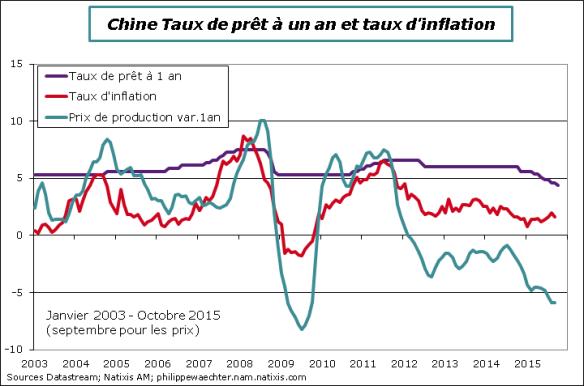 Chine-2015-octobre-tauxInteret