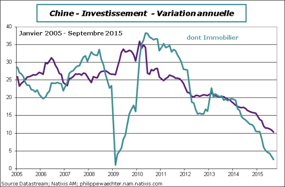 Chine-2015-Septembre-Invest
