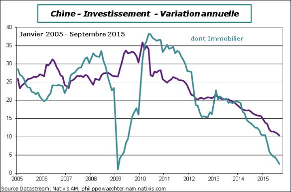 Chine-2015-Septembre-Invest