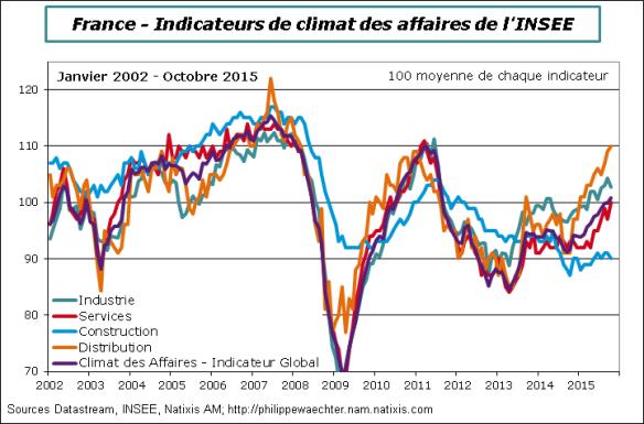 France-2015-Octobre-Climatdesaffaires