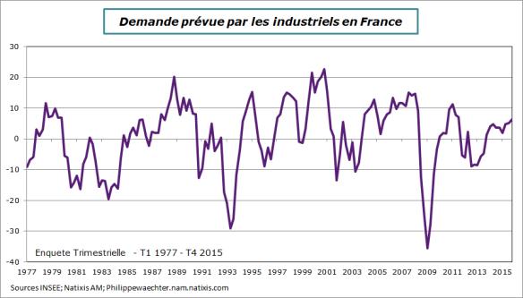 france-2015-t4-demande