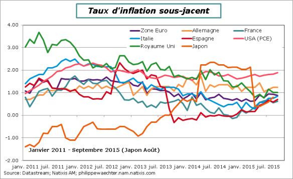 inflationcoreseptembre2015
