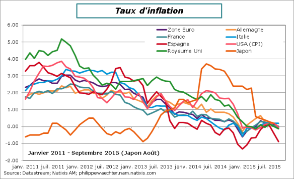 inflationseptembre2015