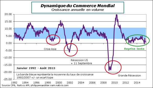 Monde-2015-Aout-CommerceMondial