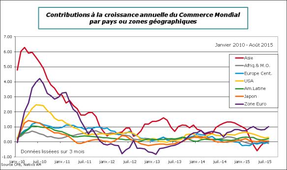 Monde-2015-Aout-ComMondial-Contrib