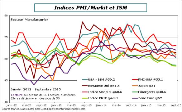 Monde-2015-Septembre-PMI-Manuf