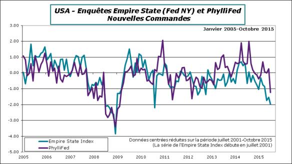 USA-2015-octobre-Empire-Phylli