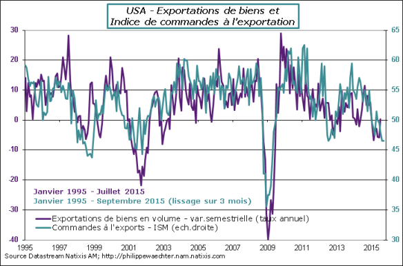 USA-2015-Septembre-Commandes Export