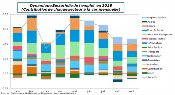usa-2015-septembre-emploi-mens-decomp