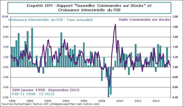 USA-2015-Septembre-ISM-Ratio-PIB