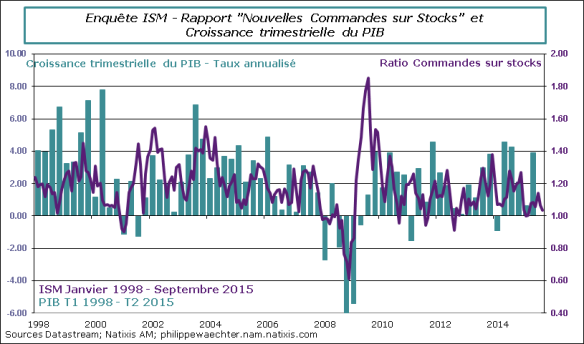 USA-2015-Septembre-ISM-Ratio-PIB