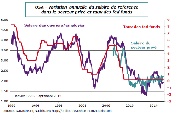 usa-2015-septembre-salaires-fed