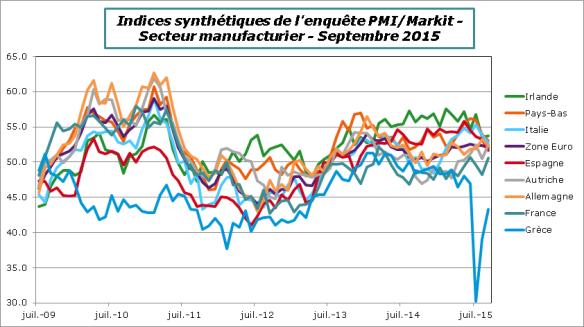 ZE-2015-Septembre-PMI-Manuf-Pays
