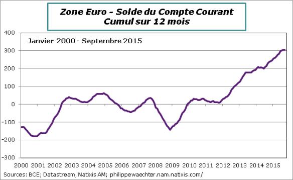 ca zone Euro Septembre 2015
