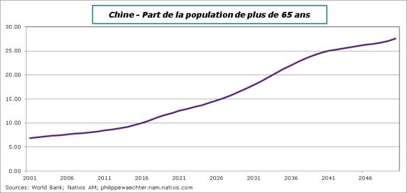 Chine-Population+65
