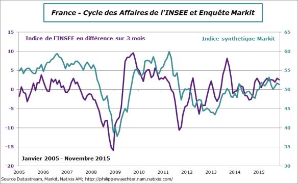 France-2015-novembre-climat des affaires-markit