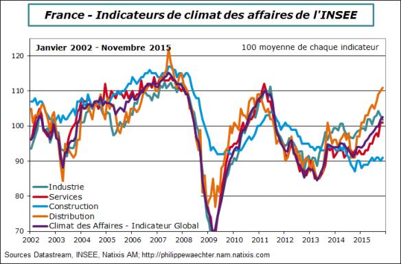 France-2015-novembre-climat des affaires