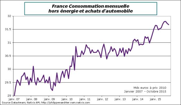 France-2015-Octobre-Conso-horsautoenergie