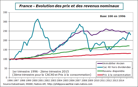 France-2015-T2-Immobilier-cac-revenu