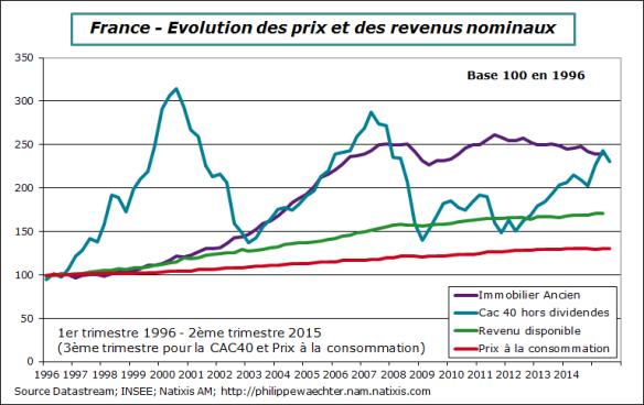 France-2015-T2-Immobilier-cac-revenu
