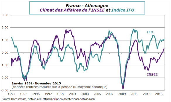 france-allemagne-2015-novembre-insee-ifo