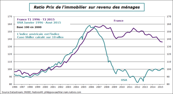 france-prix immo-ratio