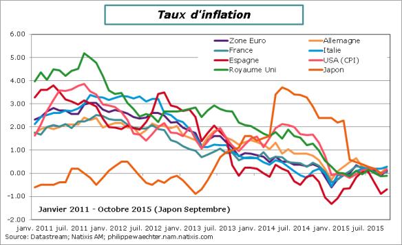 Inflation-octobre2015