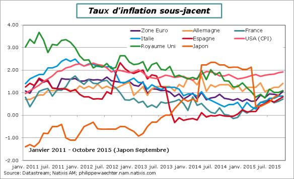 Inflationssjacente-octobre2015