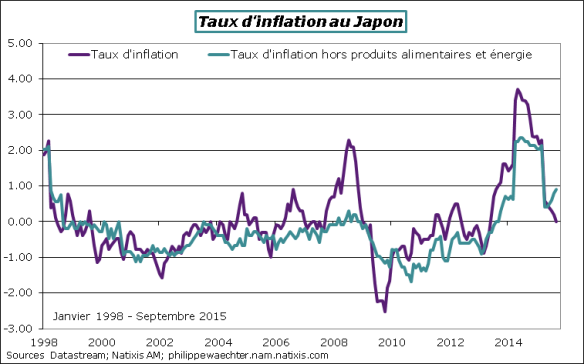 Japon-2015-Septembre-inflation