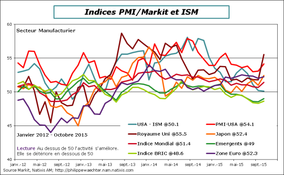 monde-2015-octobre-PMI-Manuf-pays