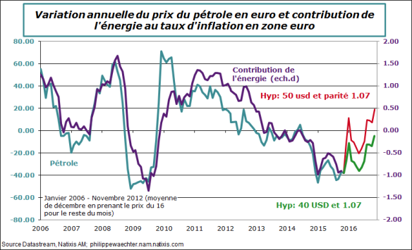 petrole inflation