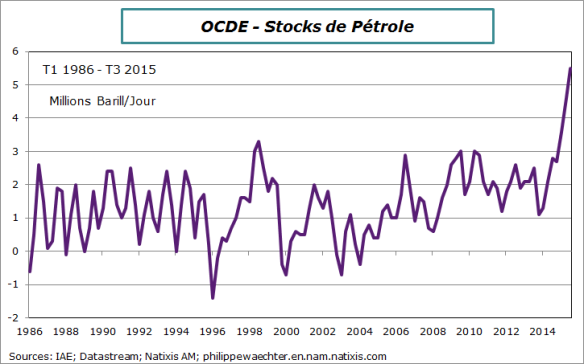 petrole-stocks