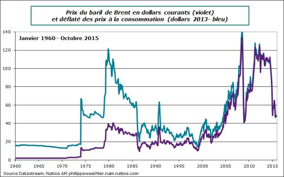 prix du petrole reel et nominal