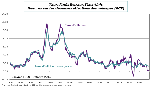 USA-2015-Octobre-InflationPCE